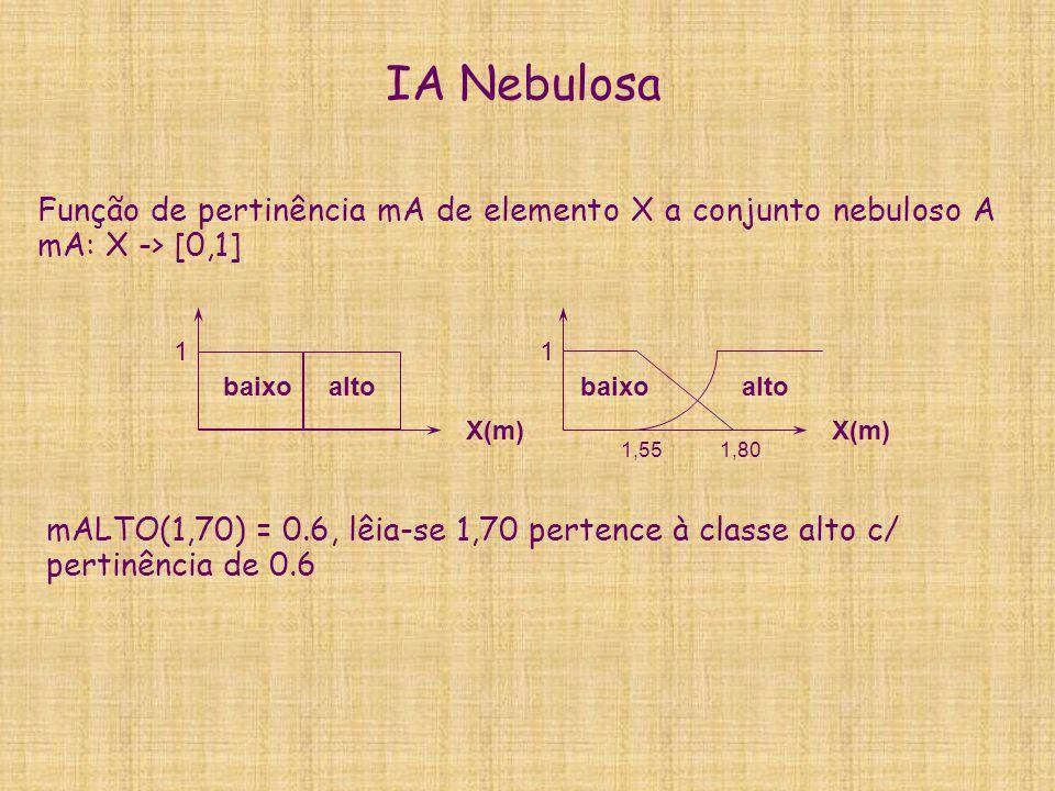 IA Nebulosa Função de pertinência mA de elemento X a conjunto nebuloso A mA: X -> [0,1] 1. X(m) alto.